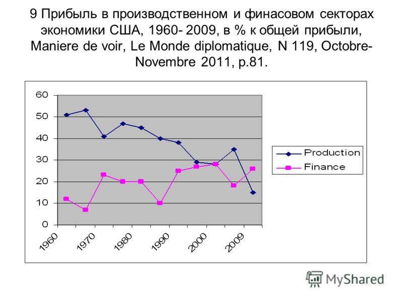 9 Прибыль в производственном и финасовом секторах экономики США, 1960- 2009, в % к общей прибыли, Maniere de voir, Le Monde diplomatique, N 119, Octobre- Novembre 2011, p.81.