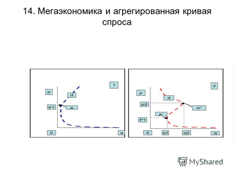 14. Мегаэкономика и агрегированная кривая спроса