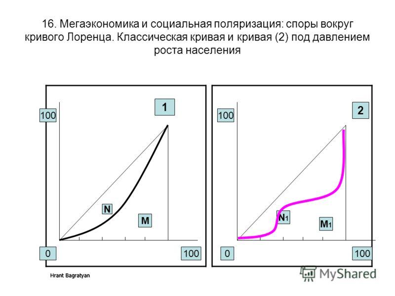 Hrant Bagratyan 16. Мегаэкономика и социальная поляризация: споры вокруг кривого Лоренца. Классическая кривая и кривая (2) под давлением роста населения 100 0 1 0 2 N M N1N1 M1M1