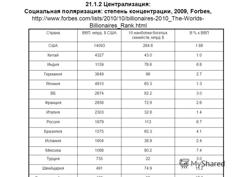 21.1.2 Централизация: Социальная поляризация: степень концентрации, 2009, Forbes, http://www.forbes.com/lists/2010/10/billionaires-2010_The-Worlds- Bi