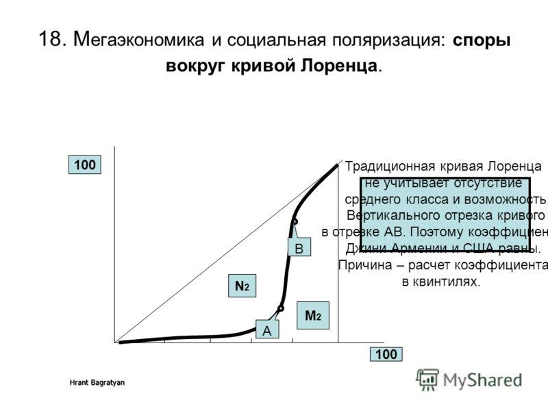 Hrant Bagratyan 18. М егаэкономика и социальная поляризация: споры вокруг кривой Лоренца. 100 N2N2 M2M2 A B Традиционная кривая Лоренца не учитывает отсутствие среднего класса и возможность Вертикального отрезка кривого в отрезке AB. Поэтому коэффици