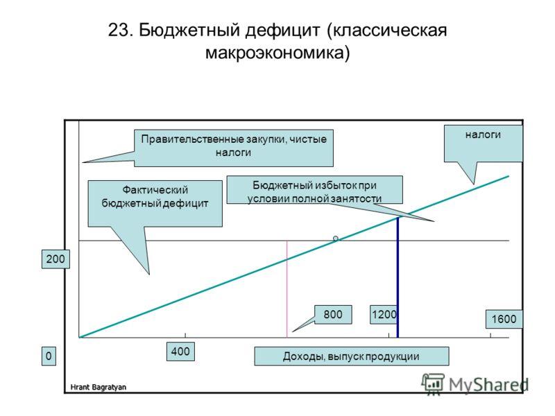 Hrant Bagratyan 23. Бюджетный дефицит (классическая макроэкономика) 0 Правительственные закупки, чистые налоги Доходы, выпуск продукции 200 Бюджетный избыток при условии полной занятости налоги 400 1200 1600 800 Фактический бюджетный дефицит