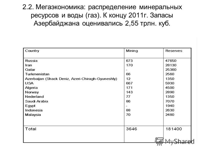 2.2. Мегаэкономика: распределение минеральных ресурсов и воды (газ). К концу 2011г. Запасы Азербайджана оценивались 2,55 трлн. куб.