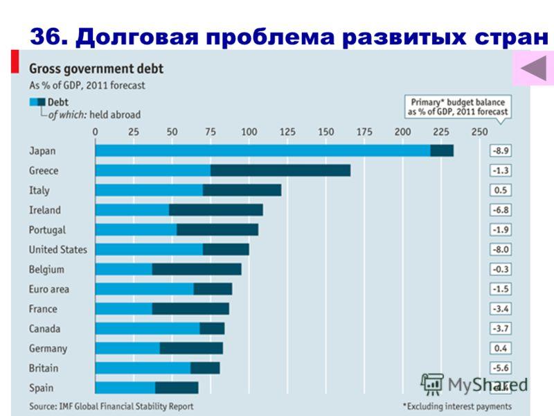 36. Долговая проблема развитых стран