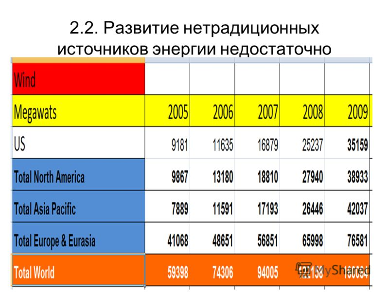2.2. Развитие нетрадиционных источников энергии недостаточно
