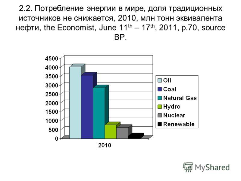 2.2. Потребление энергии в мире, доля традиционных источников не снижается, 2010, млн тонн эквивалента нефти, the Economist, June 11 th – 17 th, 2011, p.70, source BP.