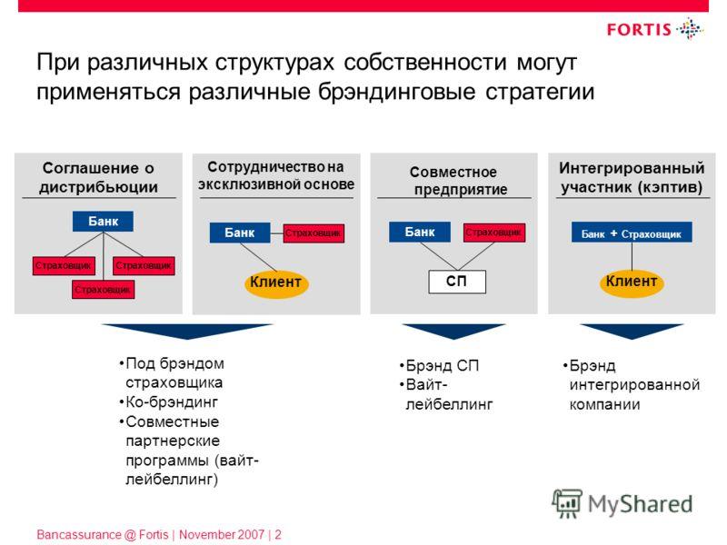 Bancassurance @ Fortis | November 2007 | 2 При различных структурах собственности могут применяться различные брэндинговые стратегии Банк + Страховщик Клиент Интегрированный участник (кэптив) Банк Страховщик Клиент Сотрудничество на эксклюзивной осно