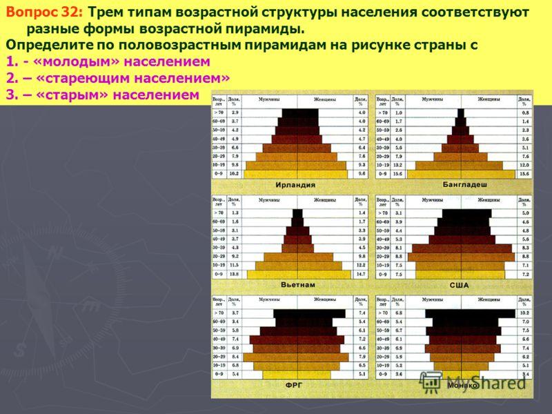 Вопрос 32: Трем типам возрастной структуры населения соответствуют разные формы возрастной пирамиды. Определите по половозрастным пирамидам на рисунке страны с 1. - «молодым» населением 2. – «стареющим населением» 3. – «старым» населением