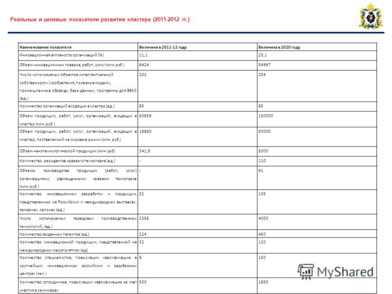 Наименование показателяВеличина в 2011-12 годуВеличина в 2020 году Инновационная активность организаций (%)11,123,1 Объем инновационных товаров, работ, услуг (млн.руб.)642454997 Число используемых объектов интеллектуальной собственности (изобретения,
