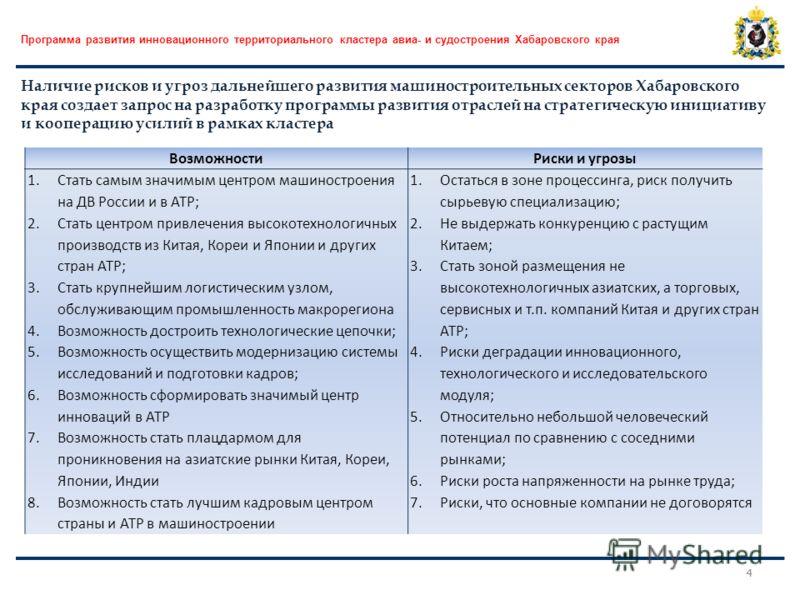 ВозможностиРиски и угрозы 1.Стать самым значимым центром машиностроения на ДВ России и в АТР; 2.Стать центром привлечения высокотехнологичных производств из Китая, Кореи и Японии и других стран АТР; 3.Стать крупнейшим логистическим узлом, обслуживающ