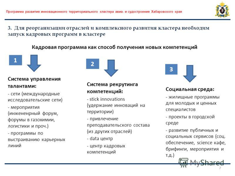 Программа развития инновационного территориального кластера авиа- и судостроения Хабаровского края 7 3. Для реорганизации отраслей и комплексного развития кластера необходим запуск кадровых программ в кластере Кадровая программа как способ получения