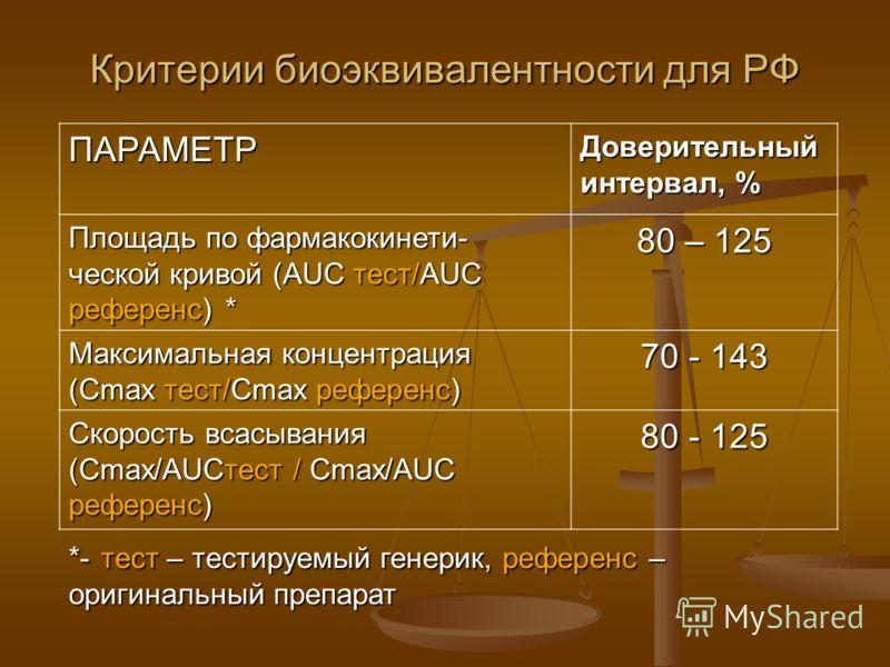 Критерии биоэквивалентности для РФ ПАРАМЕТР Доверительный интервал, % Площадь по фармакокинети- ческой кривой (AUС тест/AUС референс) * 80 – 125 Максимальная концентрация (Сmax тест/Cmax референс) 70 - 143 Скорость всасывания (Cmax/AUСтест / Сmax/AUС