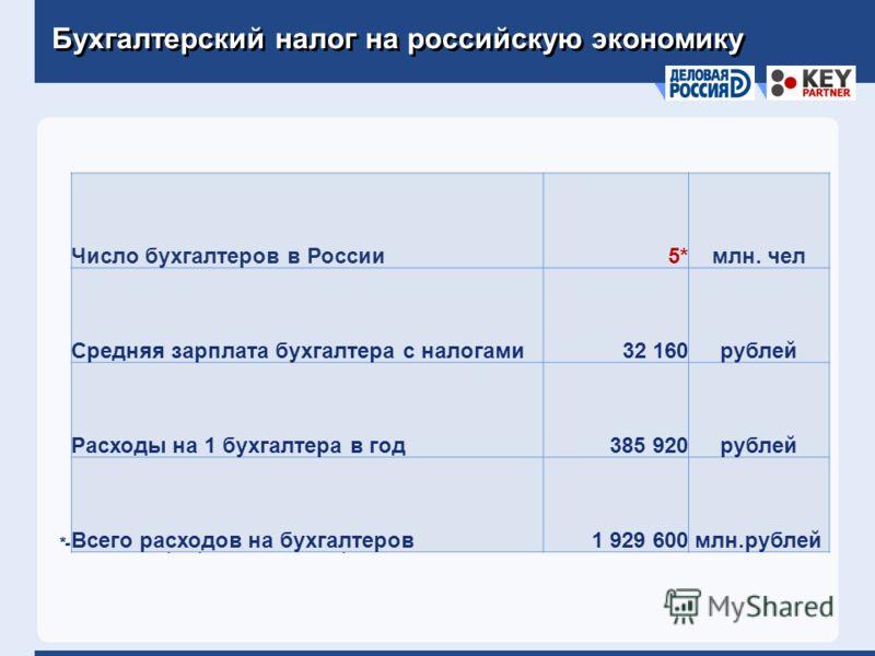 Бухгалтерский налог на российскую экономику *- данные Корпоративного центра холдинга РУСАЛ Число бухгалтеров в России5*5*млн. чел Средняя зарплата бухгалтера с налогами32 160рублей Расходы на 1 бухгалтера в год385 920рублей Всего расходов на бухгалте