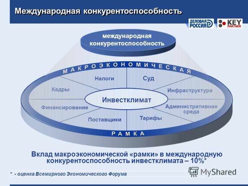 Международная конкурентоспособность Административная среда Суд Налоги Тарифы Поставщики Кадры Инфраструктура Финансирование Инвестклимат международная конкурентоспособность Вклад макроэкономической «рамки» в международную конкурентоспособность инвест