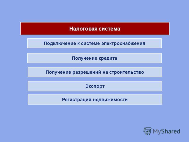 Подключение к системе электроснабжения Получение разрешений на строительство Экспорт Получение кредита Налоговая система Регистрация недвижимости Налоговая система