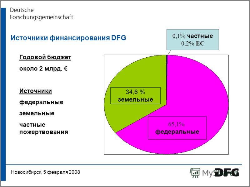 Arbeitsgruppe Präsentation Bonn, 8. September 2007 Источники финансирования DFG Годовой бюджет около 2 млрд. Источники федеральные земельные частные пожертвования 34,6 % земельные 65,1% федеральные 0,1% частные 0,2% EC Новосибирск, 5 февраля 2008