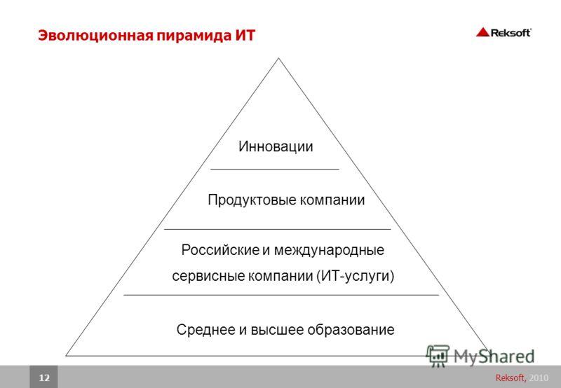 Reksoft, 201012 Эволюционная пирамида ИТ Российские и международные сервисные компании (ИТ-услуги) Продуктовые компании Среднее и высшее образование Инновации