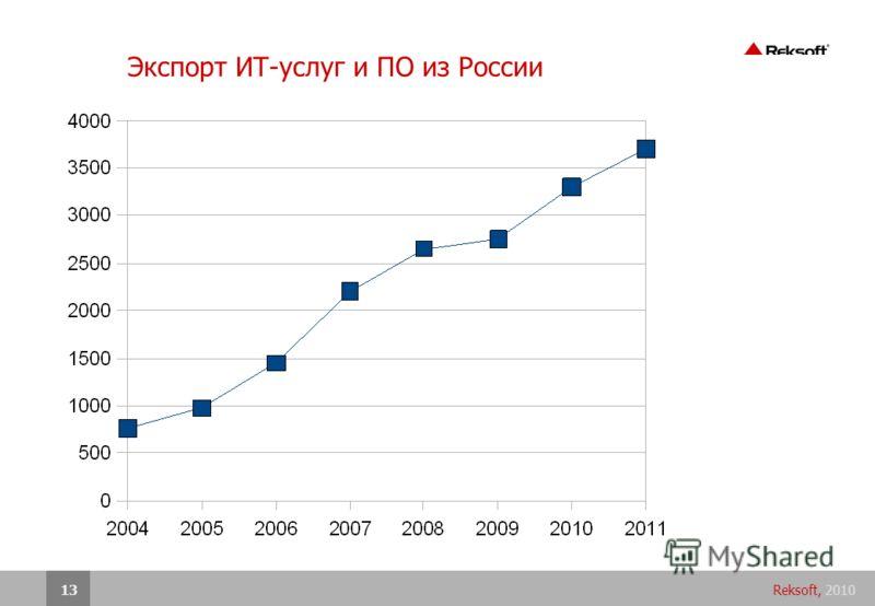 Reksoft, 201013 Экспорт ИТ-услуг и ПО из России