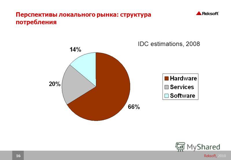 Reksoft, 201016 Перспективы локального рынка: структура потребления IDC estimations, 2008
