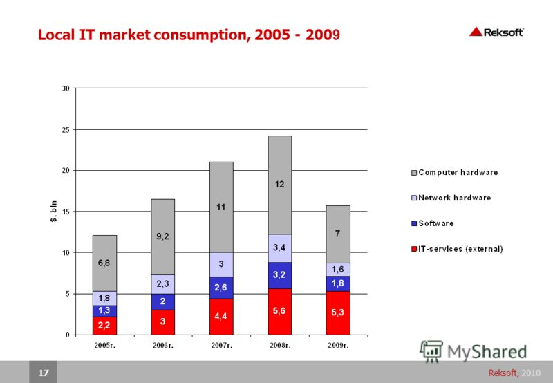 Reksoft, 201017 Local IT market consumption, 2005 - 200 9
