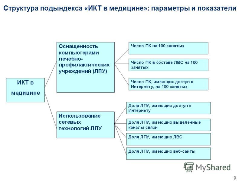 Индекс готовности регионов России к информационному обществу. 2005-2006 ИКТ в медицине