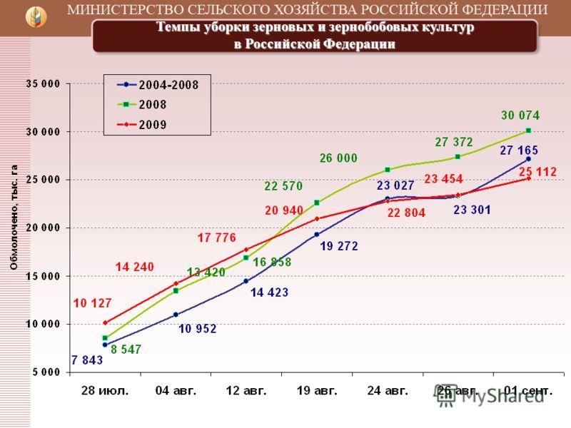 Темпы уборки зерновых и зернобобовых культур в Российской Федерации