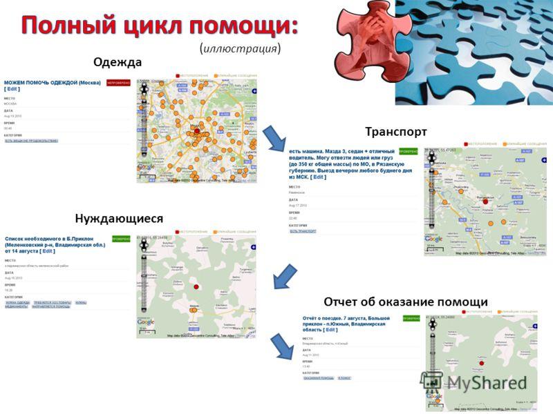 Одежда Нуждающиеся Транспорт Отчет об оказание помощи ( иллюстрация )