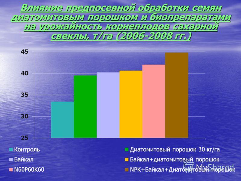 Влияние предпосевной обработки семян диатомитовым порошком и биопрепаратами на урожайность корнеплодов сахарной свеклы, т/га (2006-2008 гг.)
