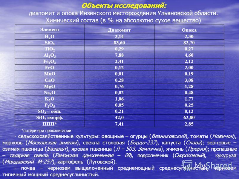 Объекты исследований: диатомит и опока Инзенского месторождения Ульяновской области. Химический состав (в % на абсолютно сухое вещество) Элемент ДиатомитОпока H2OH2O3,142,30 SiO 2 83,6082,70 ТiO 2 0,290,27 Al 2 O 3 7,884,60 Fe 2 O 3 2,412,12 FeO0,122