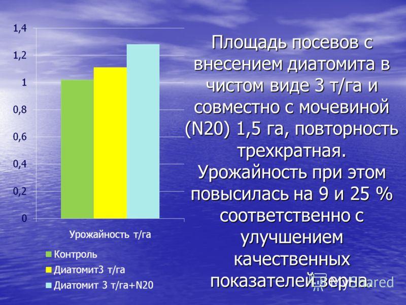 Площадь посевов с внесением диатомита в чистом виде 3 т/га и совместно с мочевиной (N20) 1,5 га, повторность трехкратная. Урожайность при этом повысилась на 9 и 25 % соответственно с улучшением качественных показателей зерна.