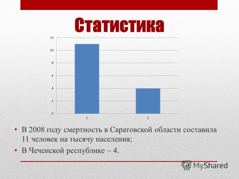 Статистика В 2008 году смертность в Саратовской области составила 11 человек на тысячу населения; В Чеченской республике – 4.