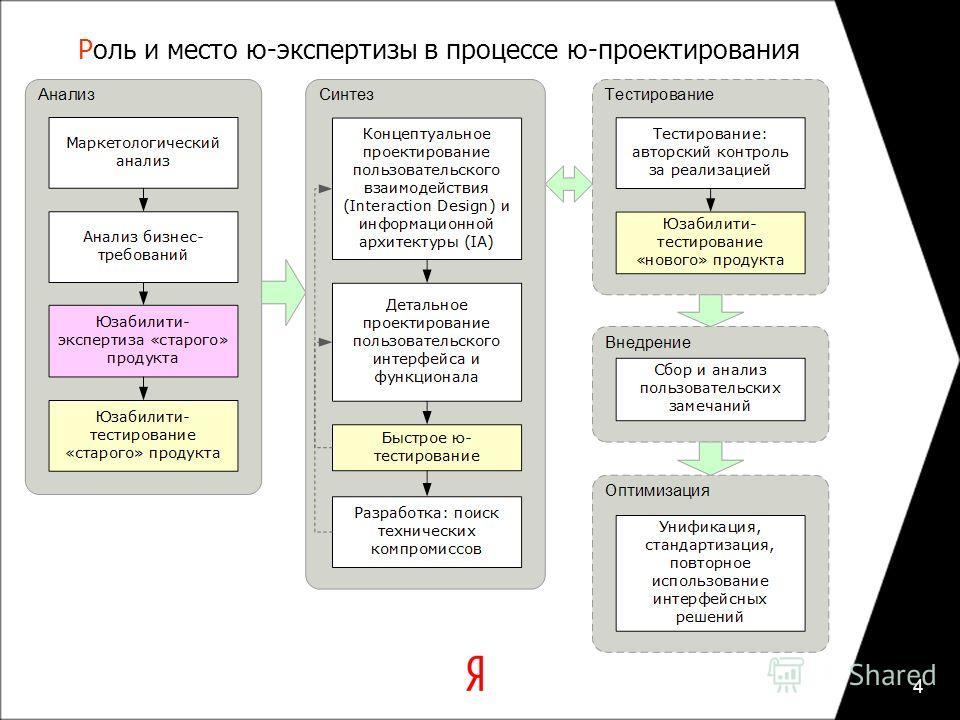 4 Роль и место ю-экспертизы в процессе ю-проектирования