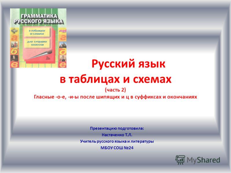 Русский язык в таблицах и