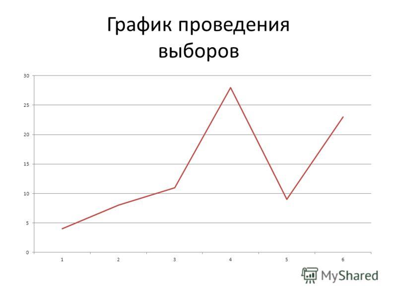 График проведения выборов
