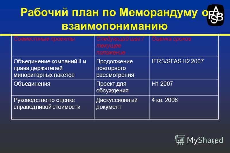 19 Рабочий план по Меморандуму о взаимопониманию Совместные проектыСледующий шаг / текущее положение Оценка сроков Объединение компаний II и права держателей миноритарных пакетов Продолжение повторного рассмотрения IFRS/SFAS H2 2007 ОбъединенияПроект