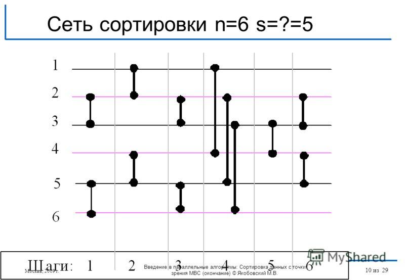 Сеть сортировки n=6 s=?=5 Москва, 2009 г. Введение в параллельные алгоритмы: Сортировка данных с точки зрения МВС (окончание) © Якобовский М.В. 10 из 29