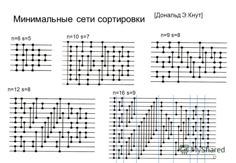 Минимальные сети сортировки [Дональд Э.Кнут] n=6 s=5 n=10 s=7 n=9 s=8 n=12 s=8 n=16 s=9 12