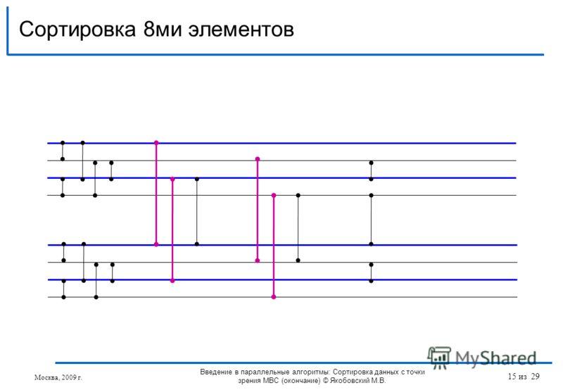 Сортировка 8ми элементов Москва, 2009 г. Введение в параллельные алгоритмы: Сортировка данных с точки зрения МВС (окончание) © Якобовский М.В. 15 из 29