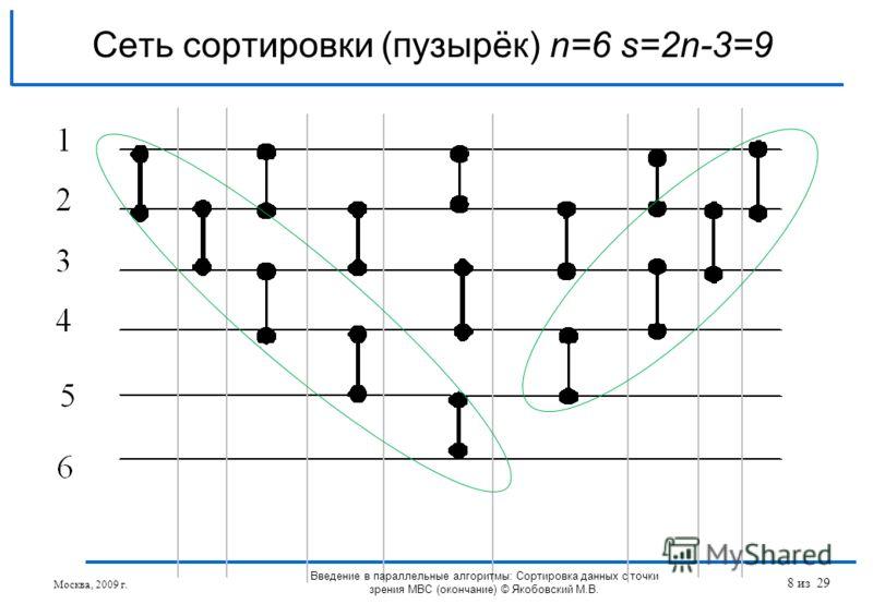 Сеть сортировки (пузырёк) n=6 s=2n-3=9 Москва, 2009 г. Введение в параллельные алгоритмы: Сортировка данных с точки зрения МВС (окончание) © Якобовский М.В. 8 из 29