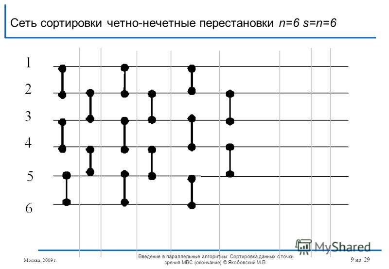 Сеть сортировки четно-нечетные перестановки n=6 s=n=6 Москва, 2009 г. Введение в параллельные алгоритмы: Сортировка данных с точки зрения МВС (окончание) © Якобовский М.В. 9 из 29