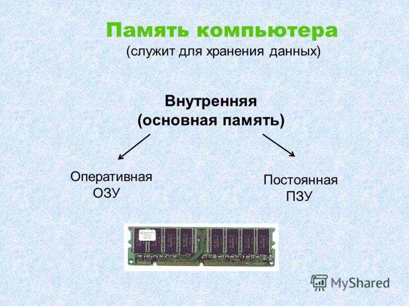 Память компьютера (служит для хранения данных) Внутренняя (основная память) Оперативная ОЗУ Постоянная ПЗУ