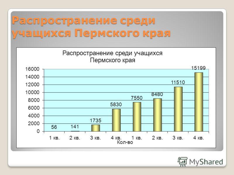 Распространение среди учащихся Пермского края