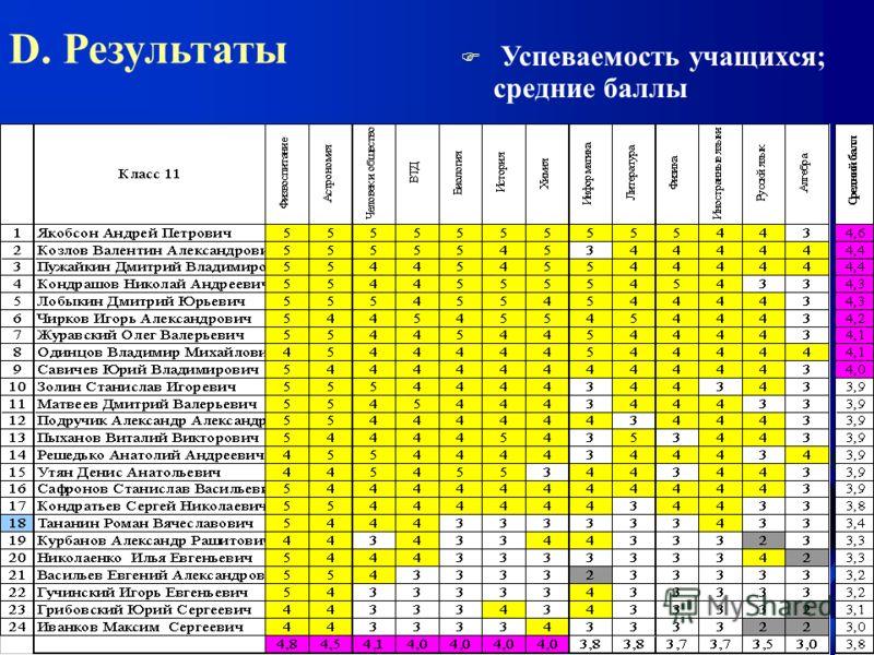 D. Результаты F Успеваемость учащихся; средние баллы