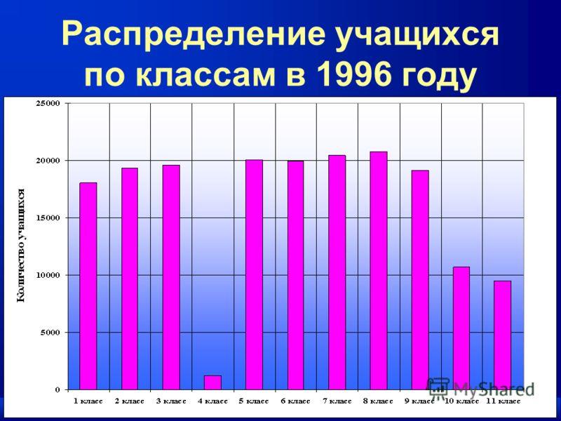 Распределение учащихся по классам в 1996 году
