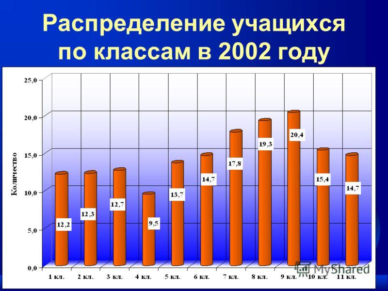 F Информация от образовательных учреждений Распределение учащихся по классам в 2002 году