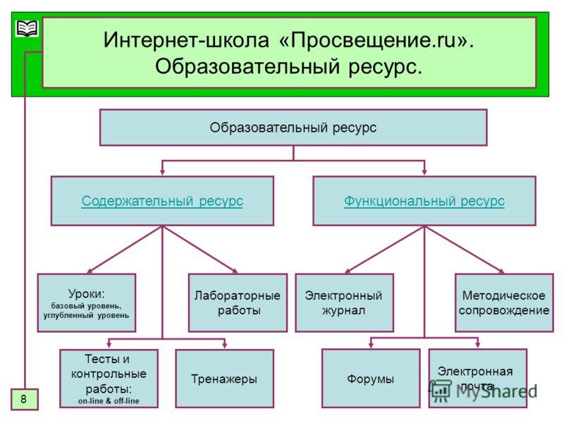 8 Интернет-школа «Просвещение.ru». Образовательный ресурс. Образовательный ресурс Содержательный ресурсФункциональный ресурс Уроки: базовый уровень, углубленный уровень Лабораторные работы Методическое сопровождение Электронная почта Тесты и контроль