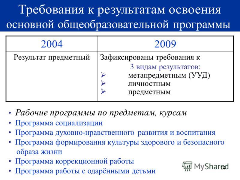 14 Требования к результатам освоения основной общеобразовательной программы 20042009 Результат предметный Зафиксированы требования к 3 видам результатов: метапредметным (УУД) личностным предметным Рабочие программы по предметам, курсам Программа соци