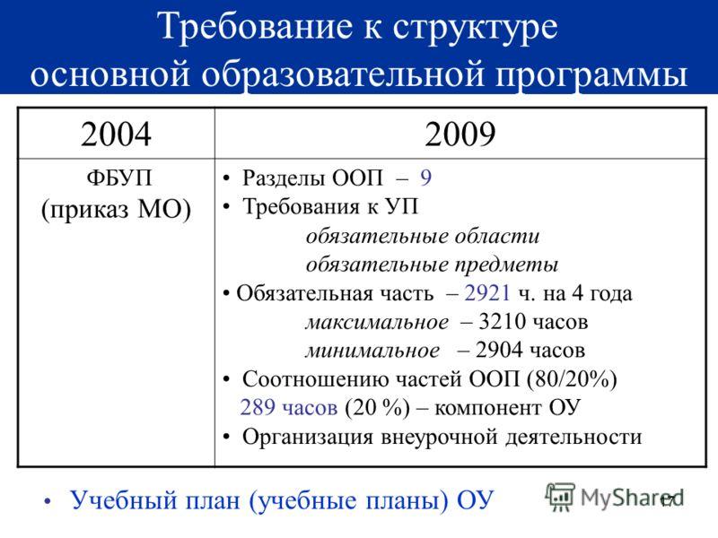 17 Требование к структуре основной образовательной программы 20042009 ФБУП (приказ МО) Разделы ООП – 9 Требования к УП обязательные области обязательные предметы Обязательная часть – 2921 ч. на 4 года максимальное – 3210 часов минимальное – 2904 часо