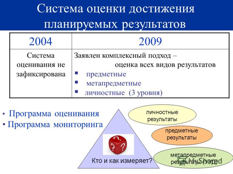 22 Система оценки достижения планируемых результатов 20042009 Система оценивания не зафиксирована Заявлен комплексный подход – оценка всех видов результатов предметные метапредметные личностные (3 уровня) 22 личностные результаты метапредметные резул