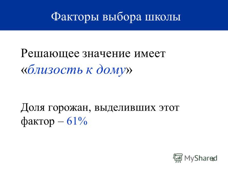 6 Решающее значение имеет «близость к дому» Доля горожан, выделивших этот фактор – 61% Факторы выбора школы